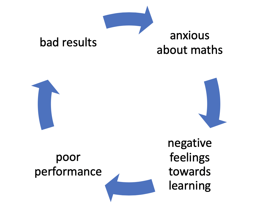 Vicious cycle of maths